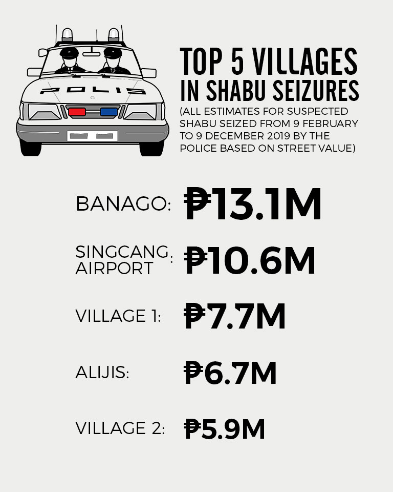 TOP FIVE VILLAGES IN SHABU SEIZURES. All estimates for suspected shabu seized from 9 February to 9 December 2019 by the police based on street value.
