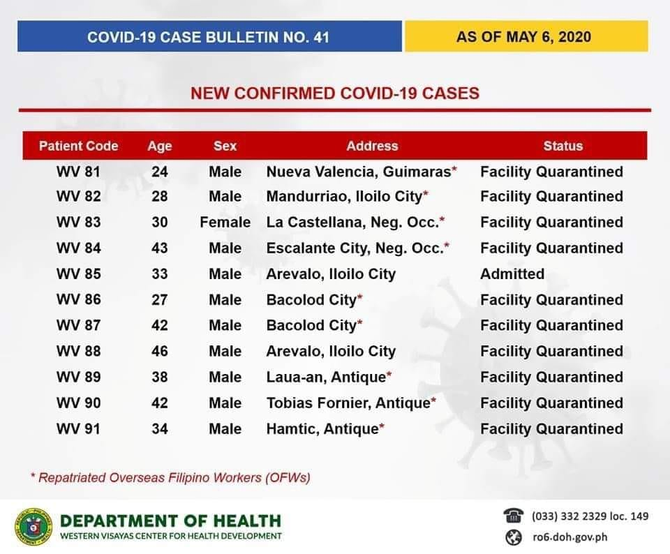 Photo from Department of Health Western Visayas Center for Health Development FB page.